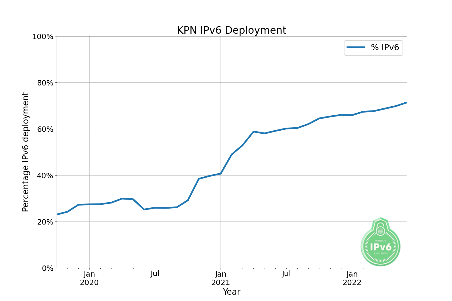 http://www.worldipv6launch.org/apps/ipv6week/measurement/images/graphs/KPN.png
