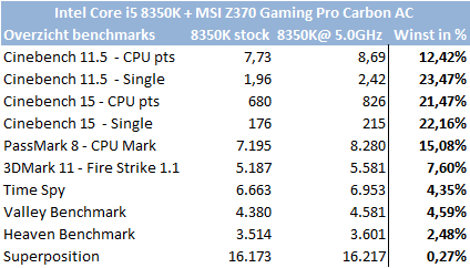 http://techgaming.nl/image_uploads/reviews/MSI-Z370-GPC/stijging.png