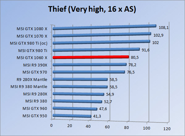 http://www.tgoossens.nl/reviews/MSI/GTX1060_Gaming_X/Graphs/1080/thief16.jpg