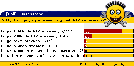 http://poll.dezeserver.nl/results.cgi?pid=400258&layout=2&sort=prc