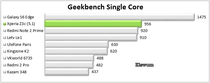http://www.kiswum.com/wp-content/uploads/Xperia_Z3c/Benchmark_07.png