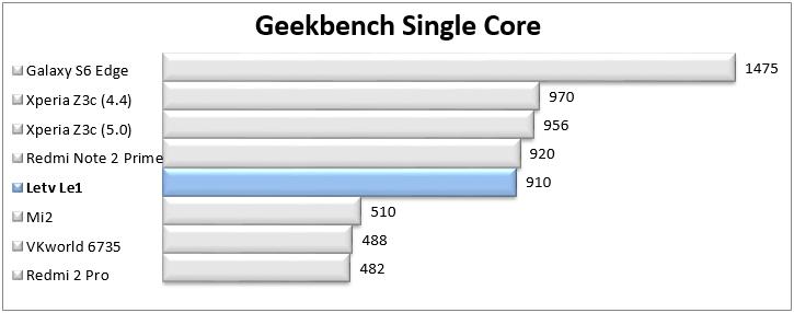 http://www.kiswum.com/wp-content/uploads/Letv_Le1/Geekbench_Single.png