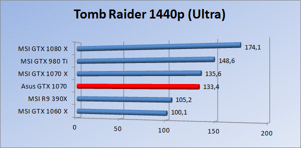 http://www.tgoossens.nl/reviews/Asus/GTX_1070/Graphs/1440/tr_ultra.jpg
