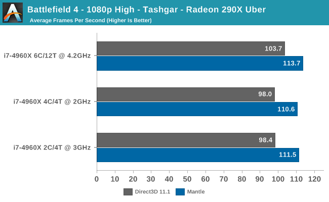 http://images.anandtech.com/graphs/graph7728/61059.png