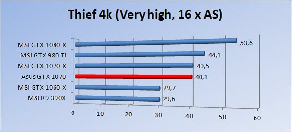 http://www.tgoossens.nl/reviews/Asus/GTX_1070/Graphs/2160/thief16.jpg