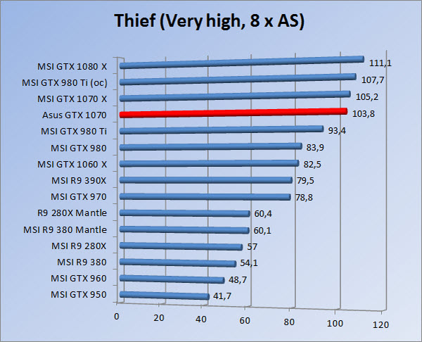 http://www.tgoossens.nl/reviews/Asus/GTX_1070/Graphs/1080/thief8.jpg