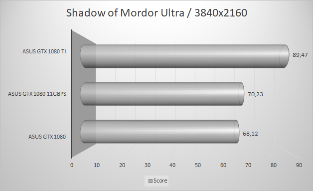 http://techgaming.nl/image_uploads/reviews/Asus-ROG-1080-11GBPS/shadow3840.png