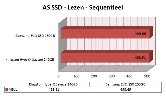 http://www.techtesters.eu/pic/KINGSTON-HYPERX-SAVAGE-SSD-240GB/as-ssd-lezen.png