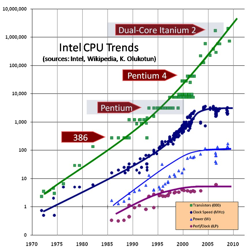 http://www.extremetech.com/wp-content/uploads/2015/04/CPU-Scaling.jpg