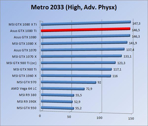 http://www.tgoossens.nl/reviews/Asus/GTX_1080_Ti/Graphs/1080/m3hap.jpg