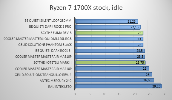http://techgaming.nl/image_uploads/reviews/Scythe-Fuma-B-Kotetsu-Mark/ryzen1.png