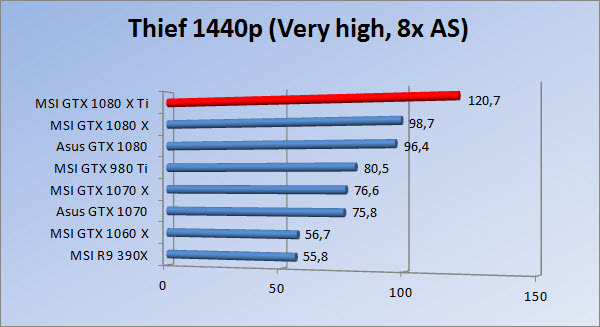 http://www.tgoossens.nl/reviews/MSI/GTX1080Ti_Gaming_X/Graphs/1440/thief8.jpg