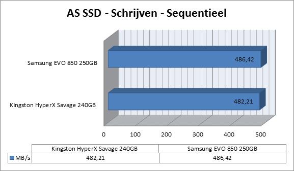 http://www.techtesters.eu/pic/KINGSTON-HYPERX-SAVAGE-SSD-240GB/as-ssd-schrijven.png
