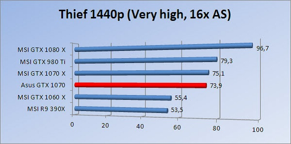 http://www.tgoossens.nl/reviews/Asus/GTX_1070/Graphs/1440/thief16.jpg