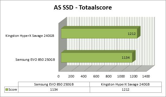 http://www.techtesters.eu/pic/KINGSTON-HYPERX-SAVAGE-SSD-240GB/as-ssd-score.png
