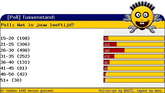 http://poll.dezeserver.nl/results.cgi?pid=397284&layout=2&sort=org
