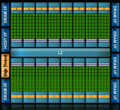 http://images.anandtech.com/reviews/video/NVIDIA/Fermi/Preview/fermiblock.jpg