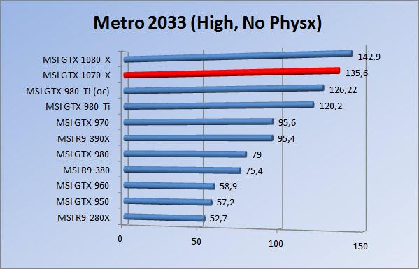 http://www.tgoossens.nl/reviews/MSI/GTX1070_Gaming_X/Graphs/1080/m3hnp.jpg