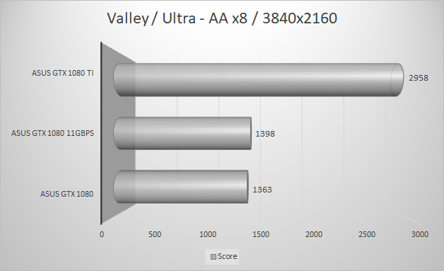 http://techgaming.nl/image_uploads/reviews/Asus-ROG-1080-11GBPS/valley3840.png