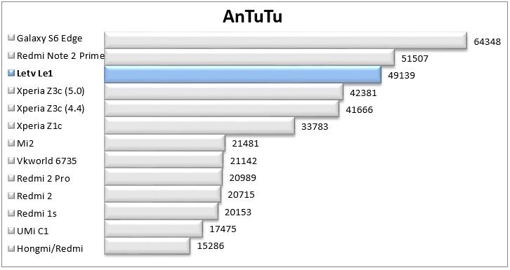 http://www.kiswum.com/wp-content/uploads/Letv_Le1/Antutu.png
