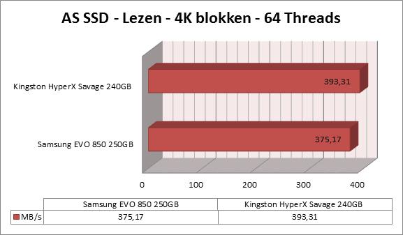 http://www.techtesters.eu/pic/KINGSTON-HYPERX-SAVAGE-SSD-240GB/as-ssd-lezen2.png