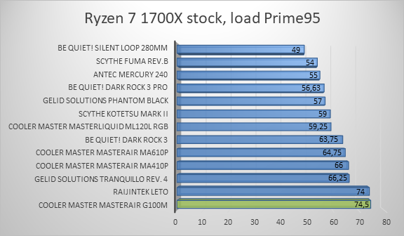 http://techgaming.nl/image_uploads/reviews/CM-G100M/ryzen3.png