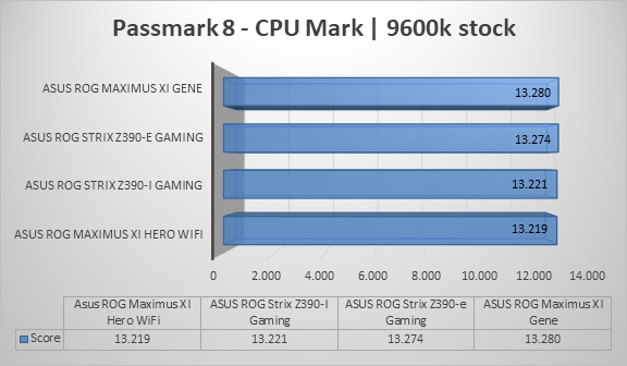 http://techgaming.nl/image_uploads/reviews/Asus-ROG-Strix-Z390-I-Gaming/cpumark.png