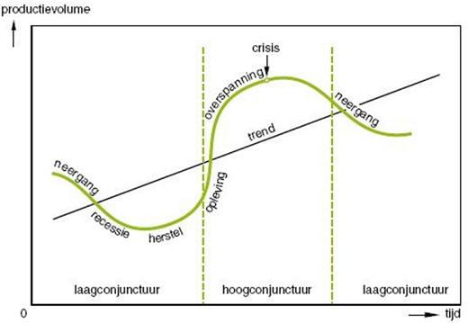 http://www.economiepagina.com/havovwo/leswijs/samenvattingen/image003.jpg