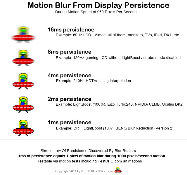http://www.blurbusters.com/wp-content/uploads/2014/03/motion_blur_from_persistence.png