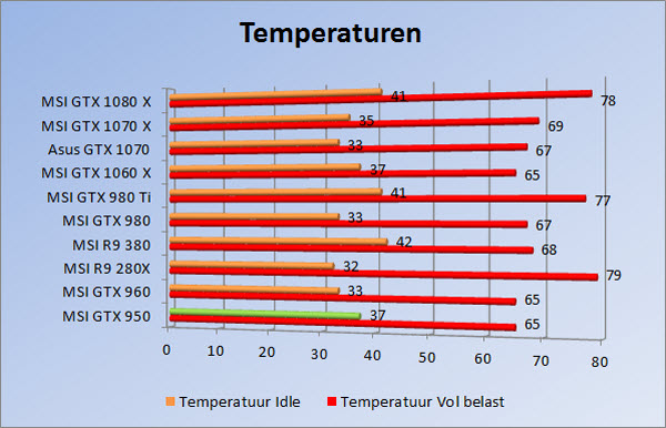 http://www.tgoossens.nl/reviews/Asus/GTX_1070/temps.jpg