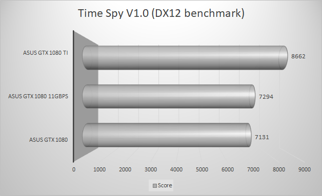 http://techgaming.nl/image_uploads/reviews/Asus-ROG-1080-11GBPS/timespy.png