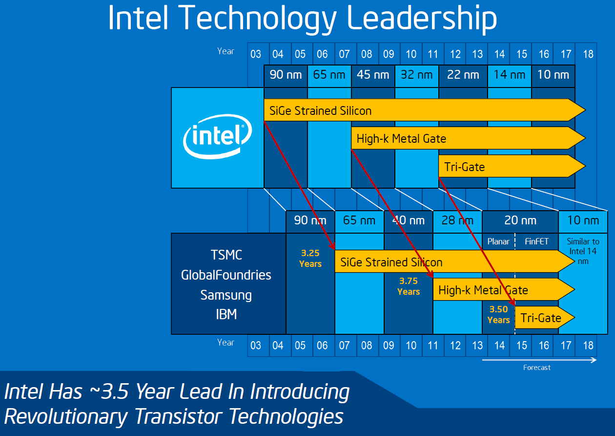 http://www.kitguru.net/wp-content/uploads/2014/07/intel_tech_lead.png