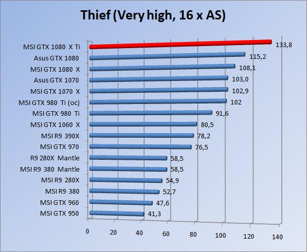 http://www.tgoossens.nl/reviews/MSI/GTX1080Ti_Gaming_X/Graphs/1080/thief16.jpg