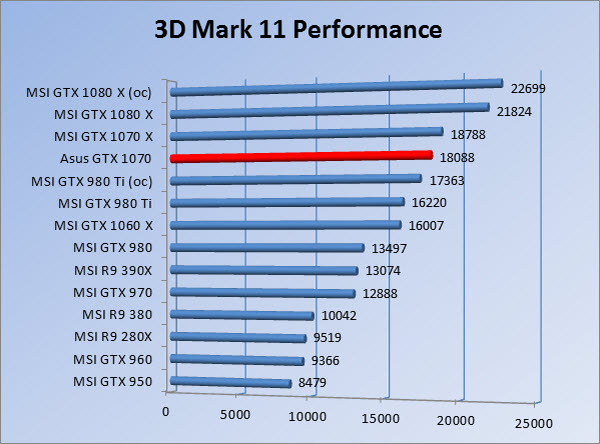 http://www.tgoossens.nl/reviews/Asus/GTX_1070/Graphs/1080/3dm11p.jpg