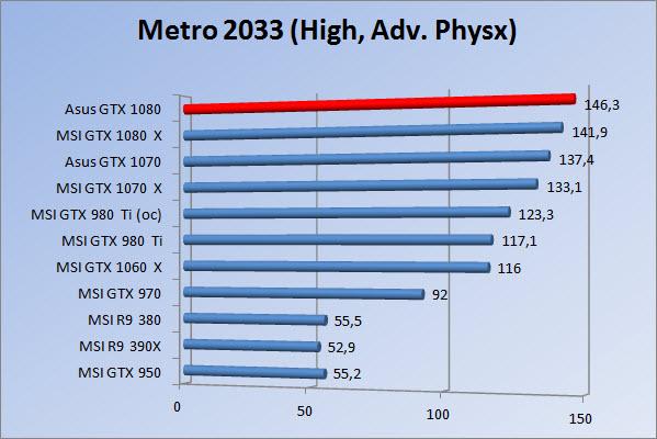 http://www.tgoossens.nl/reviews/Asus/GTX_1080/Graphs/1080/m3hap.jpg