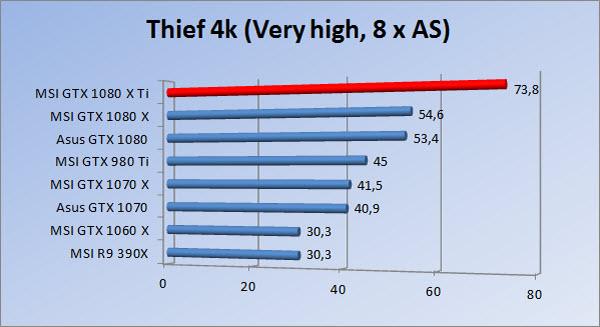 http://www.tgoossens.nl/reviews/MSI/GTX1080Ti_Gaming_X/Graphs/2160/thief8.jpg