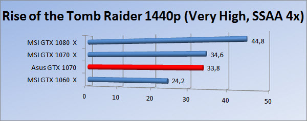 http://www.tgoossens.nl/reviews/Asus/GTX_1070/Graphs/1440/rtr_vh4_1.jpg