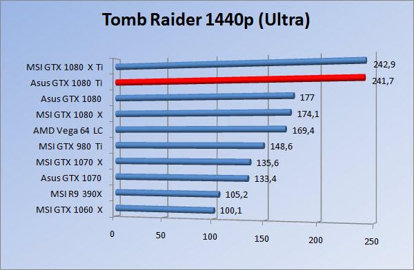 http://www.tgoossens.nl/reviews/Asus/GTX_1080_Ti/Graphs/1440/tr_ultra.jpg