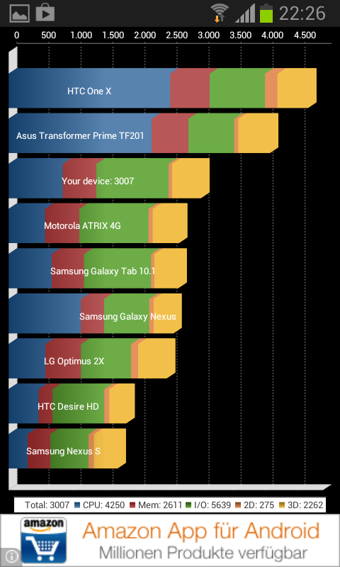 http://www.mobilegeeks.de/wp-content/uploads/2020/04/Samsung-Galaxy-Xcover-2-Test-Benchmarks-9.png