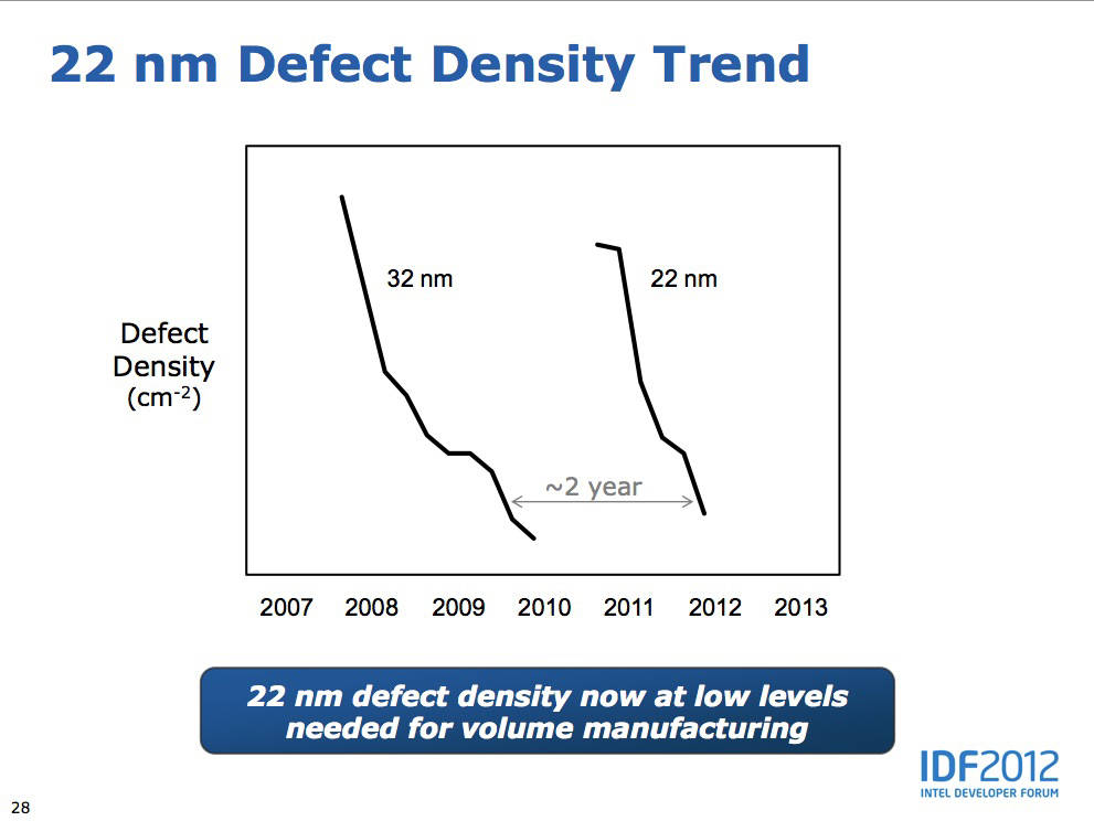 http://regmedia.co.uk/2012/09/13/defect_density_large.jpg
