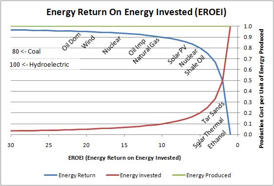http://www.softtoyssoftware.com/dbnet/EnergyEconomics/images/eroei.png