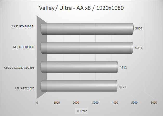 http://techgaming.nl/image_uploads/reviews/MSI-1080-Ti/valley1920.png