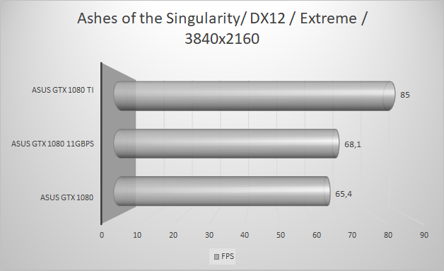 http://techgaming.nl/image_uploads/reviews/Asus-ROG-1080-11GBPS/ashes-extreme-dx12.png