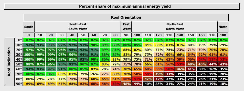 http://pvshop.eu/public/assets/images/energy_yields_versus_system_exposure_ENG.png