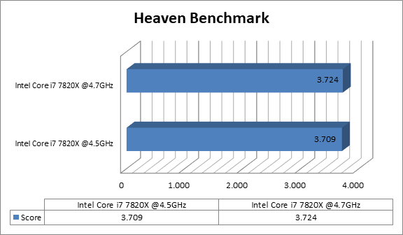 http://techgaming.nl/image_uploads/reviews/Asus-ROG-X299-Strix/heaven.png
