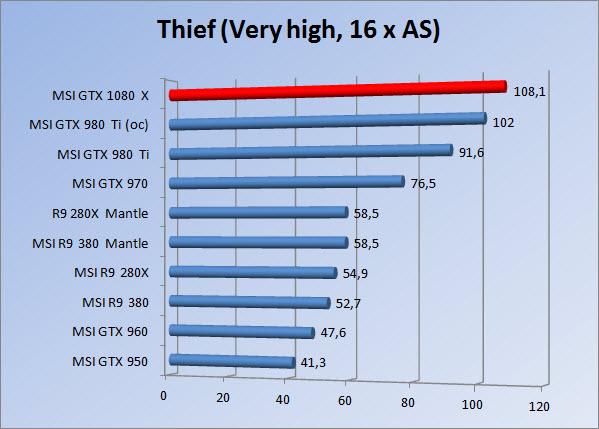 http://www.tgoossens.nl/reviews/MSI/GTX1080_Gaming_X/Graphs/1080/thief16.jpg