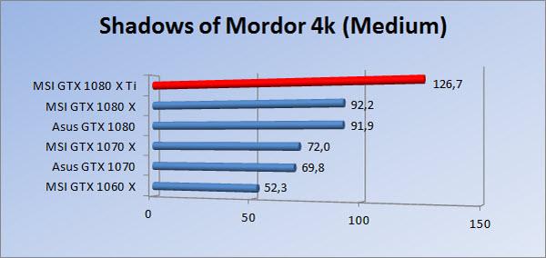 http://www.tgoossens.nl/reviews/MSI/GTX1080Ti_Gaming_X/Graphs/2160/somm.jpg