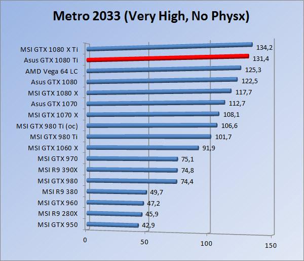 http://www.tgoossens.nl/reviews/Asus/GTX_1080_Ti/Graphs/1080/m3vhnp.jpg