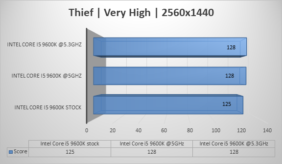 http://techgaming.nl/image_uploads/reviews/Intel-Core-i5-9600k/thief2560.png
