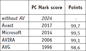 http://dottech.org/wp-content/uploads/2010/12/dotTech_AV_Comparisions_Revision_3_Chart_6.png